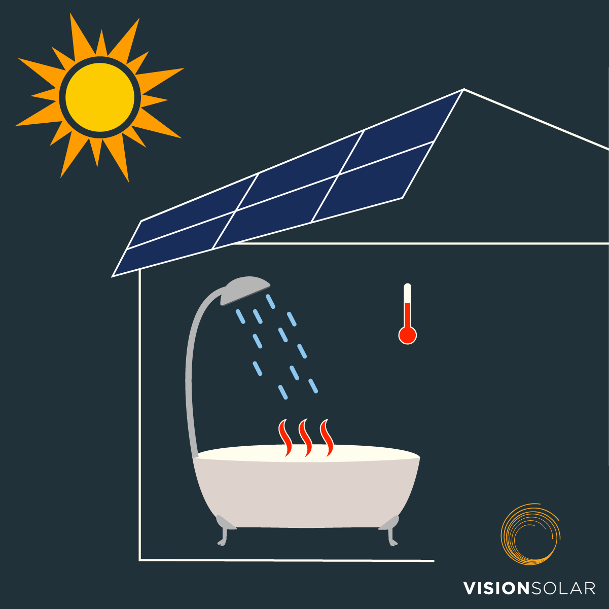 Vision Solar : 2 Types of Solar Energy
