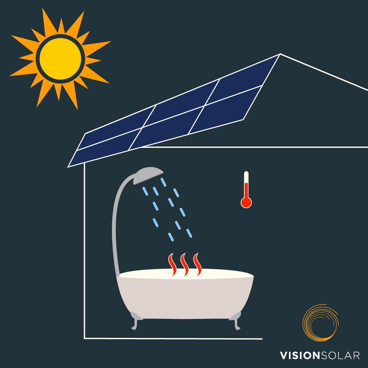 Vision Solar : 2 Types of Solar Energy