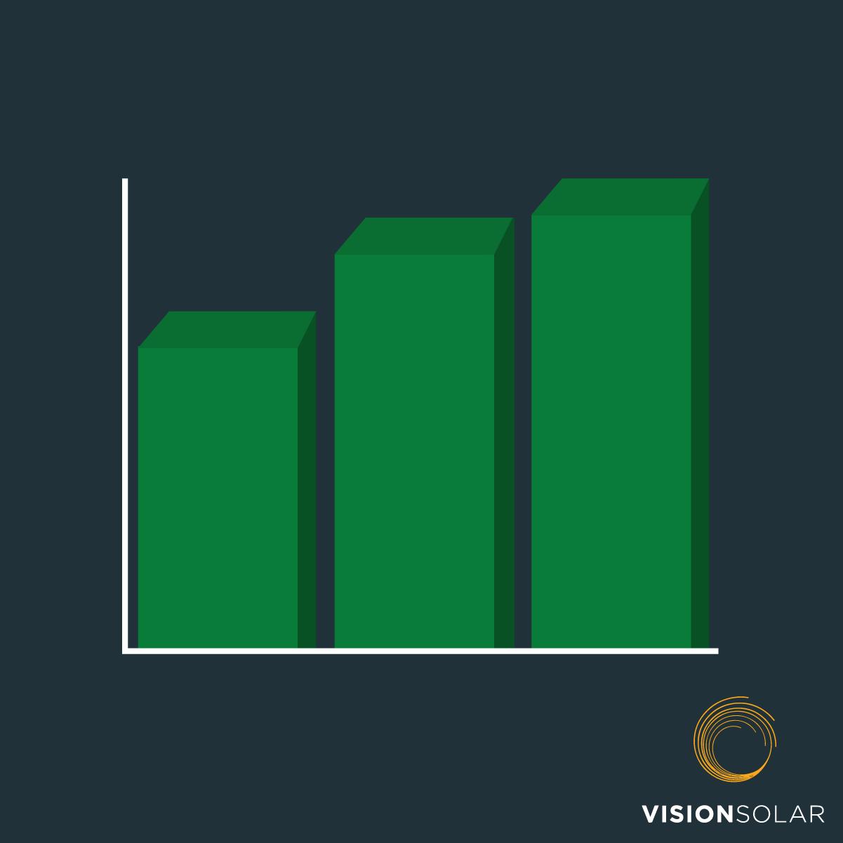 Vision Solar : Solar Good For Economy