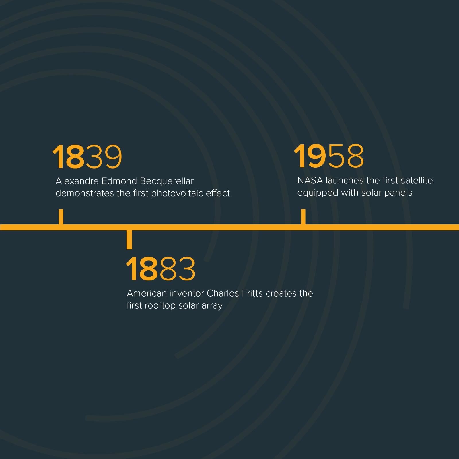 VS History of Solar Panels